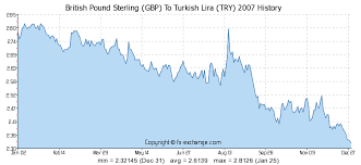 Turkish Lira To Gbp Chart British Pound Sterling Gbp To Turkish Lira Try History