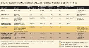 West Marine Bottom Paint Compatibility Chart Boat Sealants Boatus Magazine