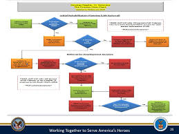 Job Search Process Flow Chart The Technical Assistance Guide Tag Ppt Download