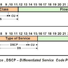 Dscp Field In The Header Of Ipv6 And Ipv4 Packets