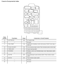 2006 honda odyssey fuse box diagram new honda accord fuse box 2007 Honda Accord Fuse Box Diagram 2006 honda odyssey fuse box diagram lovely 2008 honda element fuse box diagram wiring diagram of