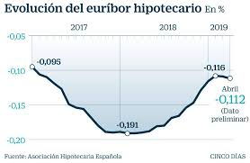 el euríbor se estanca en abril sin alza de tipos a la vista
