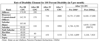 Recommendations Of Seventh Cpc In Respect Of Disability