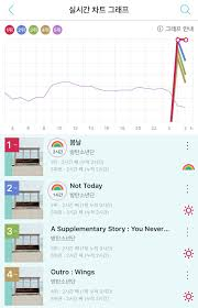 Melon Music Chart Bts Soars Up The Charts With A Real Time All Kill And Causes