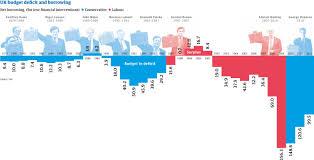 Uk Deficit Chart Finance Page 2 Reason And Reality