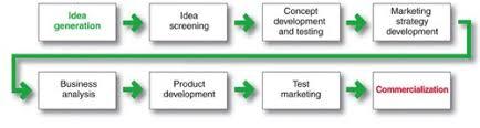 New Product Design And Development Kira K Higgins