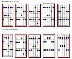 Pentatonic Scale Guitar Chart Do You Play Pentatonic Scales On The Chords Or The Key