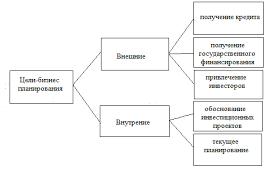 Необходимость бизнес планирования в современных условиях Бизнес план Бизнес планы составляются в следующих случаях