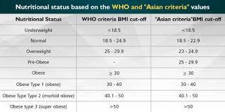 Indian Bmi Calculator For Men Women Bmi Chart Truweight