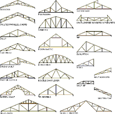 Diagram of various types of roof trusses typically used in home construction
