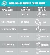 How To Measure Weed On A Scale Lynnwoodgaragedoors Co