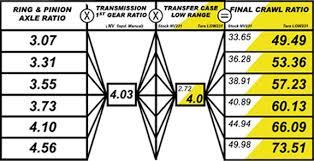 Teraflex Low 231 Hd Transfer Case For 88 02 Jeep Wrangler Yj