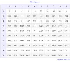 Perfect Squares Chart 1 25 Table Of Squares