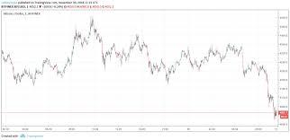 Bitcoin Price Crash Where Are We Heading Coinnounce