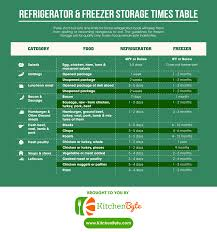 Food Storage Times Food Storing Guide Storage Itimesi For The Refrigerator And Freezer
