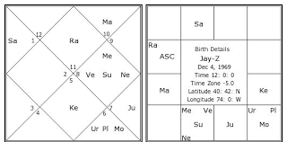 Jay Z Birth Chart Jay Z Kundli Horoscope By Date Of