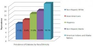 Hhs Vs Dka Chart Type 2 Diabetes Mellitus Practice Essentials Background