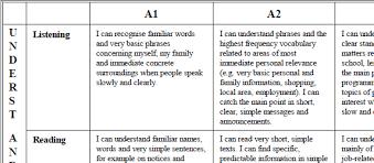 Using The European Language Portfolio Understanding The Portfolio