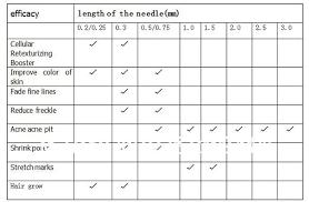 Micro Needle Roller Titanium Dermal Roller Melbourne