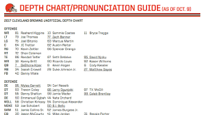 Cleveland Rb Depth Chart Cleveland Browns Unofficial Depth Chart Vs Texans 10 10