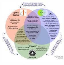 Identity Venn Diagram A New Venn Of Access Control For The Api Economy Cso Online