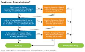 Fda Remanufacturing Workshop Promotes Continued