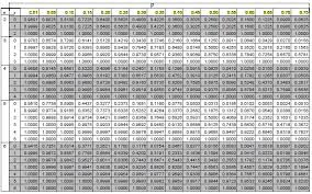 Binomial Chart Binomial Probability Table Google Search Binomial