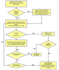 First Aid Procedure Flow Chart Leave Application Process Flowchart Bedowntowndaytona Com