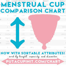 Put A Cup In It Chart Our Menstrual Cup Comparison Chart Now With Sorting Put