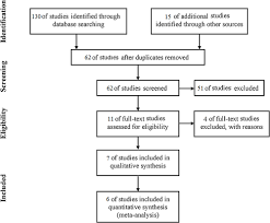 Flow Chart For The Selection Of Articles In This Meta Analysis