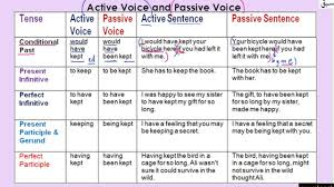 Passive Verb Tenses Chart 134 Active And Passive Voice Table Part 3 Explanation Example