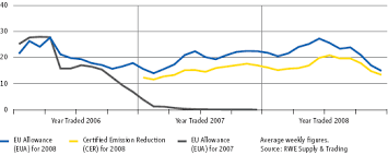 Rwe Ag Annual Report 2008 Emissions Trading