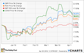 Better Buy Rockwell Automation Or Emerson Electric The