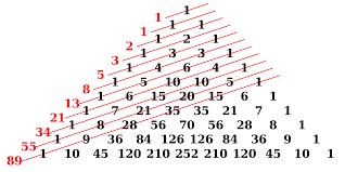 Fibonacci Pattern