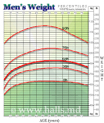 Human Weight Chart According To Age 13 Factual Healthy Wieght Chart