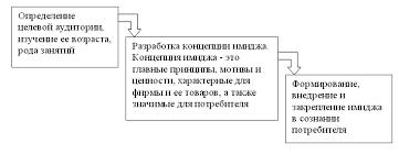Формирование имиджа предприятия Реферат страница  Таблица 1 1 Основные средства формирования имиджа