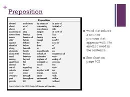 Another Word For Chart Prepositions Intro To Lit Preposition Word That Relates A