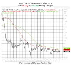 Gopro Inc Gpro After Hours Trading Helitips Cf
