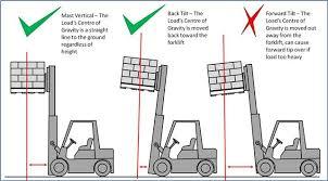 Forklift Load Chart Formula