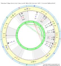 Birth Chart Wladuslaw Iv Waga Gemini Zodiac Sign Astrology