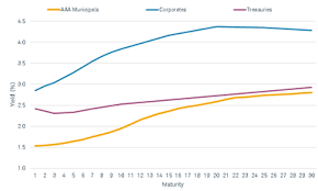 Muni Yield Curve Chart How To Decide If Municipal Bonds Are Right For You Charles