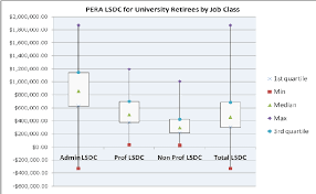 Box Charts For Pera Lsdc By Employee Group For Sample Of 278