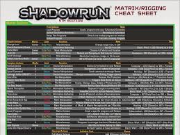 shadowrun 5 character sheet shadowrun matrix rigging cheat sheet by adragon202 on deviantart