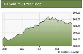 Tsx 50 Year Chart Tsx Venture Performance A Must Know Traders Secret