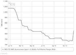 Mek Price Chart Europe Mek Prices Rise 14 On Higher Upstream Levels Icis