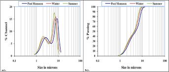 Average Particle Size Distribution Plot A Size Vs