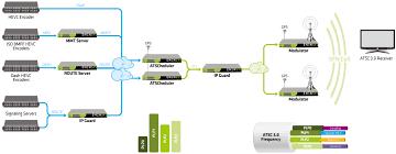 Atsc Frequency Chart Atsc 3 0 Broadcast Gateway
