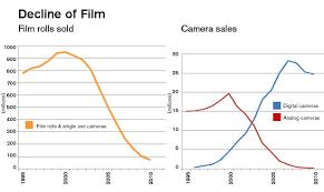 Eastman Kodak From Market Leader To Bankruptcy Technology