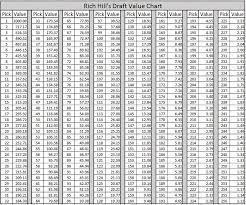 Nfl Chart 2017 Properly Quantifying The Value Of Buffalo Bills 2017 Draft