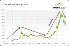 Is The Gold Price Manipulated Part Ii Kitco News